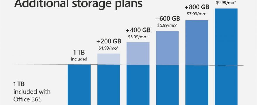 Mua dung lượng OneDrive tăng không gian lưu trữ